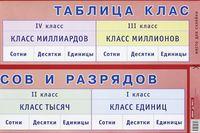 Таблица классов и разрядов. Плакат