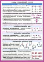 Виды химической связи. Наглядно-раздаточное пособие