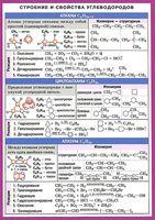 Строение и свойства углеводородов. Наглядно-раздаточное пособие